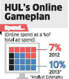 Hindustan Unilever Ltd forays into digital advertising space in a big way