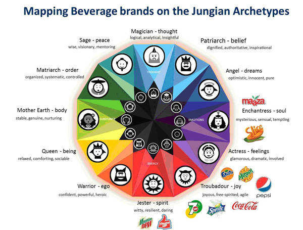Mapping beverage brands on the Jungian Archetypes