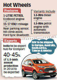 India to become export hub for Ford EcoSport