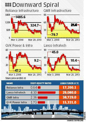 Infrastructure companies plunge to 5-yr lows on debt, regulatory woes