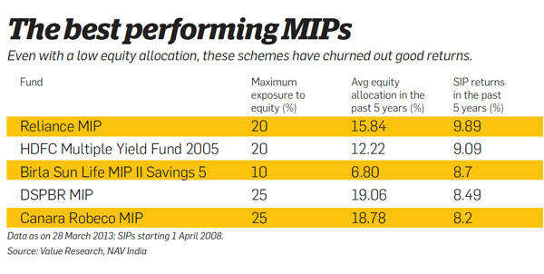The best performing MIPs