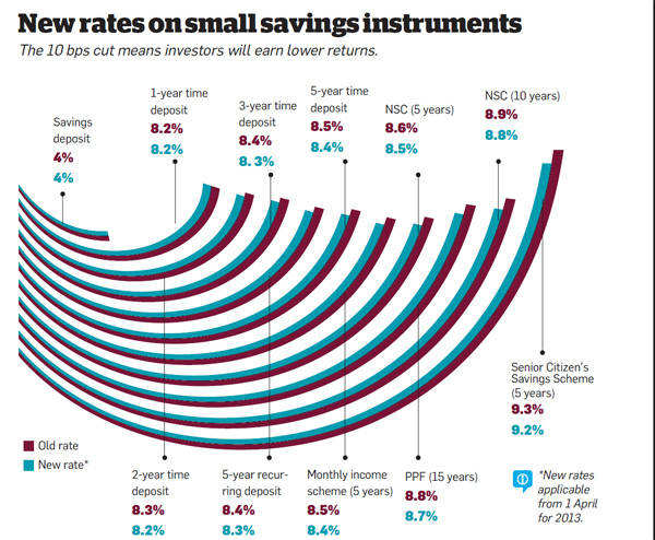 New rates on small savings instruments