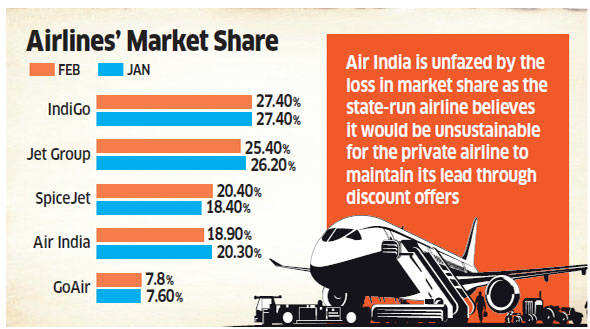 SpiceJet overtakes Air India as the third largest domestic carrier in February