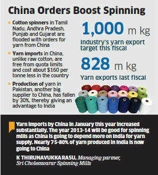 China's huge yarn demand cheers local spinning mills - The