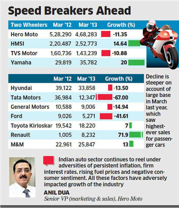 Car sales fall 20% in March despite record discounts