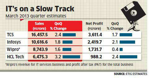 TCS, Infosys, Wipro and HCL Technologies likely to report muted growth for March quarter