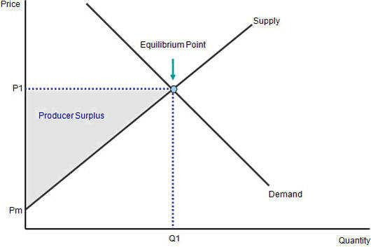define increase in supply