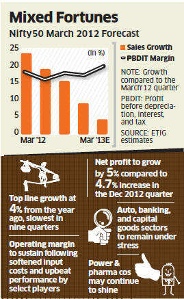 Top 50 large-cap companies may report worst aggregate top line growth in two years