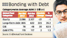 Corporates and high net worth investors have raised bullish bets on debt market securities anticipating further interest rate cuts by RBI.