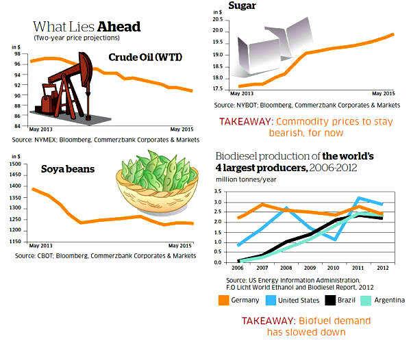 Sunday ET: How food is winning the war over fuel
