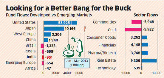 Big money moves from India, BRICs to US & Japan