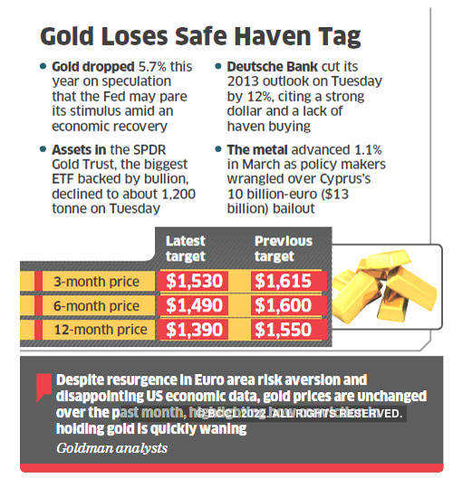 Gold loses safe haven tag; Goldman cuts price forecast through 2014