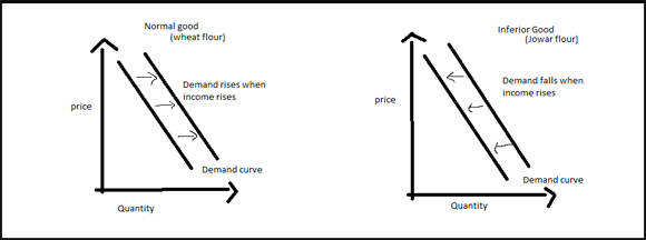 Definition of Inferior Goods | What is Inferior Goods ? Inferior