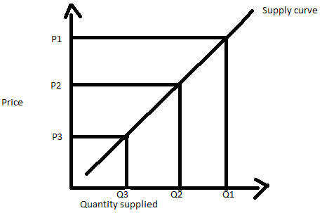 What is Law Of Supply? Definition of Law Of Supply, Law Of