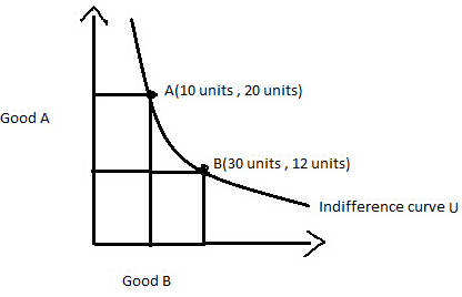 definition of indifference curve what is indifference curvethe above diagram shows the u indifference curve showing bundles of goods a and b to the consumer, bundle a and b are the same as both of them give him the