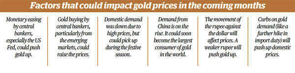 Factors that could impact gold prices in the coming months