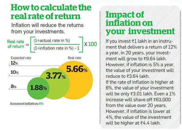 How to calculate real rate of return