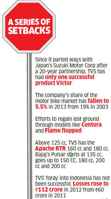 Why TVS' alliance with BMW not enough to overtake Hero, Bajaj and Honda bikes