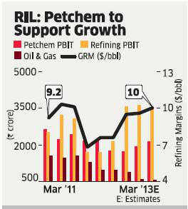 Refining, petrochem boost to help Reliance Industries maintain profitability