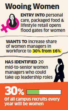 ITC to double proportion of women employees to 30 pc