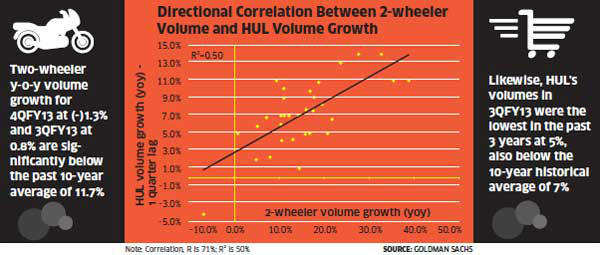 Slowdown in two-wheeler sales may spell bad news for FMCG firms like HUL: Goldman Sachs