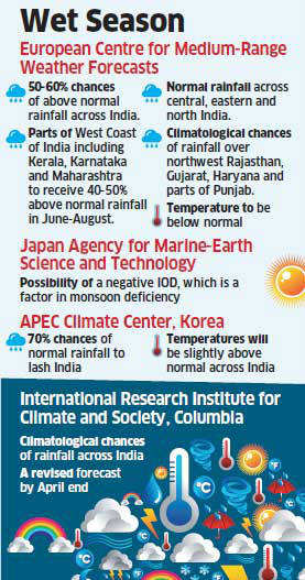 Global agencies forecast a normal monsoon this year