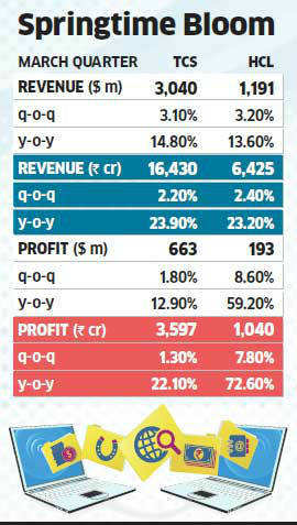 TCS, HCL lift IT sector out of Infosys hole; robust order books propel revenues