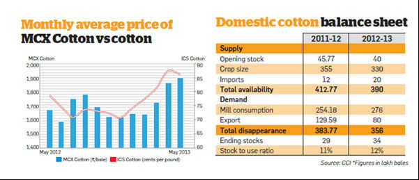 However, the government decision on offloading stocks from state reserves will be key in driving domestic prices.