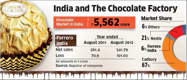 Italian co's differentiation strategy helps it beat Nestle's chocolate unit in incremental sales growth.