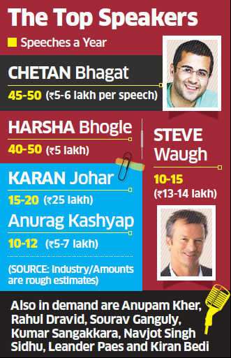 Cos like Maruti, Coca-Cola & others shell out big bucks for motivational talks from celebrities