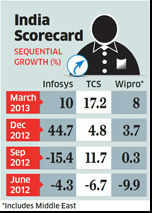 Big govt deals help Indian IT firms like TCS, Infosys offset lacklustre demand from abroad