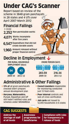 'Gross inefficiencies' in Mahatma Gandhi National Rural Employment Generation Act rollout: CAG