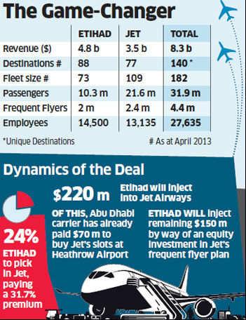 With Etihad in cockpit, Jet Airways flies ahead of rivals