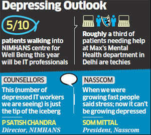 Psychiatrists report sudden rise in cases of depression among IT workers, Nasscom says all is well