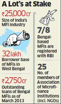 Saradha's collateral damage: MFIs face inquiries as ponzi schemes threaten reputations