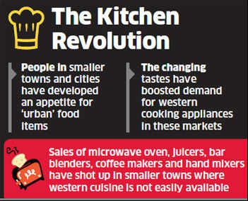 Godrej, Philips, Samsung, LG expanding networks to meet demand for cooking appliances in small towns