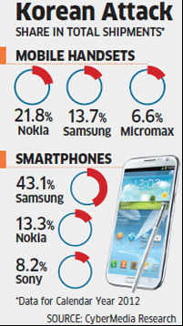 Samsung overthrows Nokia to become the largest seller of mobile phones in India