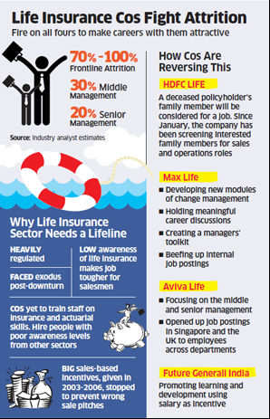 Life insurance companies struggling to retain employees, pursue change