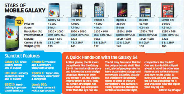 Samsung Galaxy S4 launched at Rs 41,500 in India; to take on Apple's iPhone