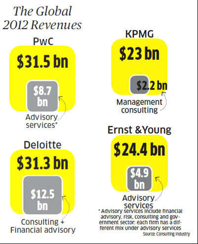 Big four accounting firms PwC, Deloitte, KPMG, E&Y back in consulting business