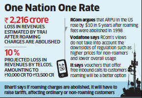 Free roaming won't impact Telcos, says RCom; counters Vodafone, Airtel contention