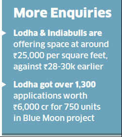 Lodha, Indiabulls cut luxury apartments prices by up to 15% in Mumbai