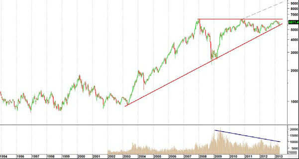 Technically, bull market may be round the corner: Ambit