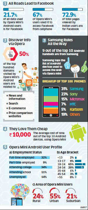 India is Opera Mini's largest market, with smartphones accounting for 19% and Android smartphones forming 12% of the browser's total user base.