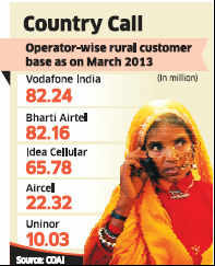 Vodafone overtakes Airtel to become India's leading mobile phone company in rural India