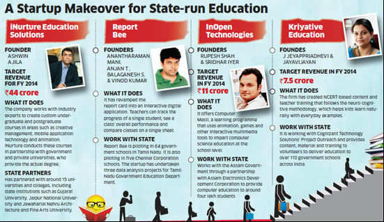 Startups are going to government schools and universities with superior content and technology to help raise education standards.