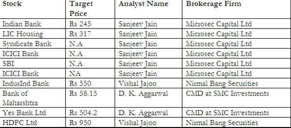 Top ten rate sensitive stocks to buy post RBI policy review