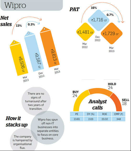 financial analysis on tcs wipro and infosys