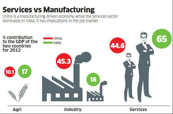 India & China biggest talent factories, but dichotomy in workforces stark