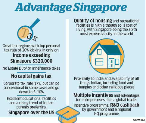 Singapore is turning into an attractive location for HNIs, including many from India, with laws tailored to attract foreign capital.